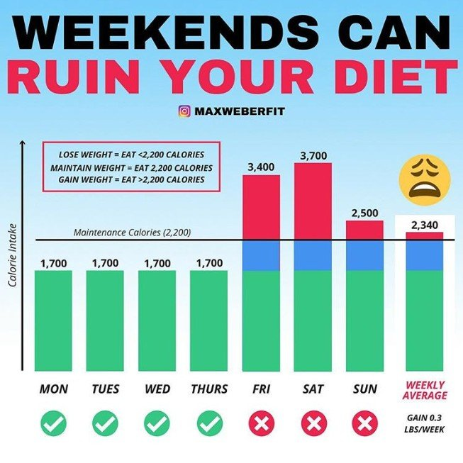 Weekend-Eating-Weight-Gain